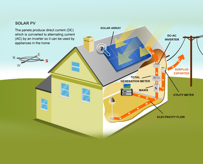 Ceyone Eco Solutions Village Home Lighting System